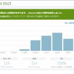 WordPress、やっぱり必須プラグイン「akismet」は「A・kis・met」